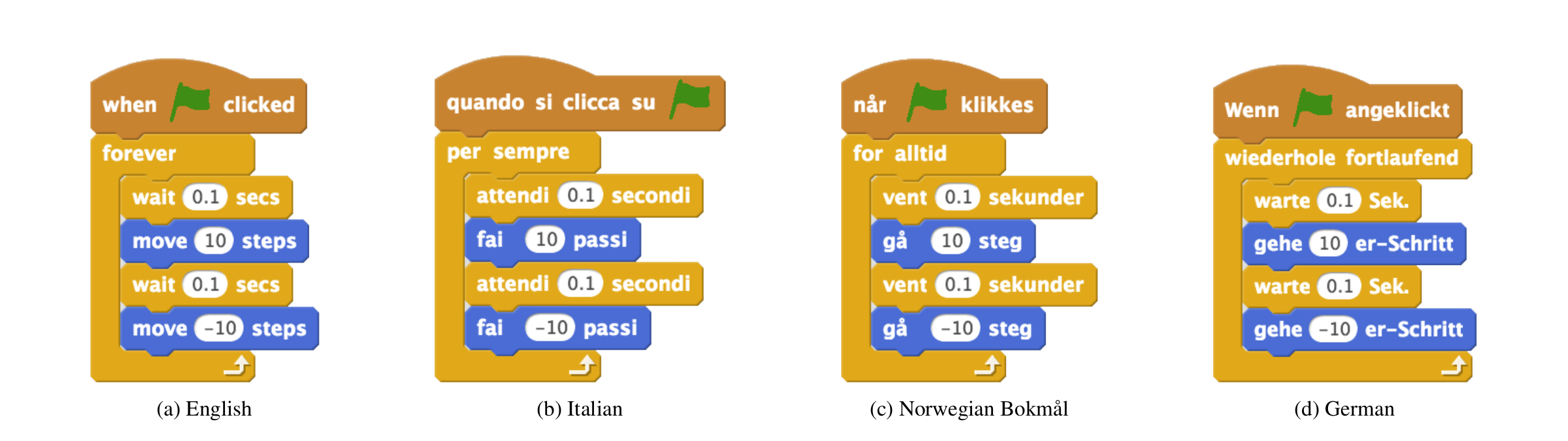 Scratch code translated into English, Italian, Norwegian Bokmål, and German