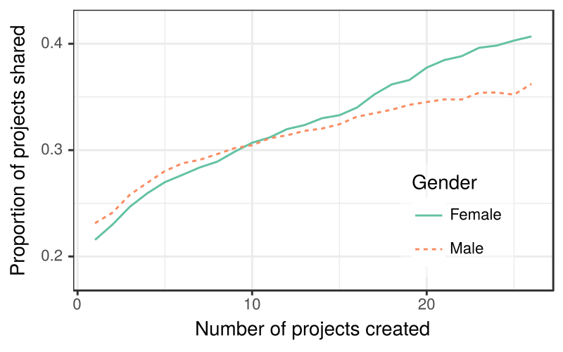 Proportion of projects shared by gender across experience levels.